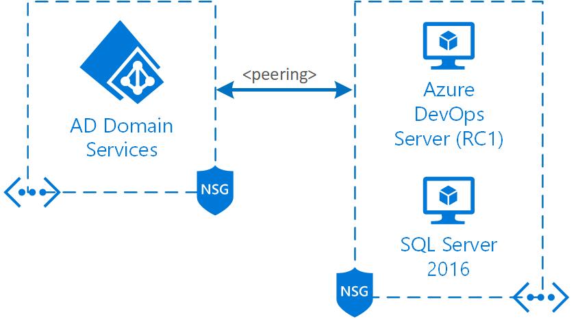 Azure DevOps Server 2019 RC1 review